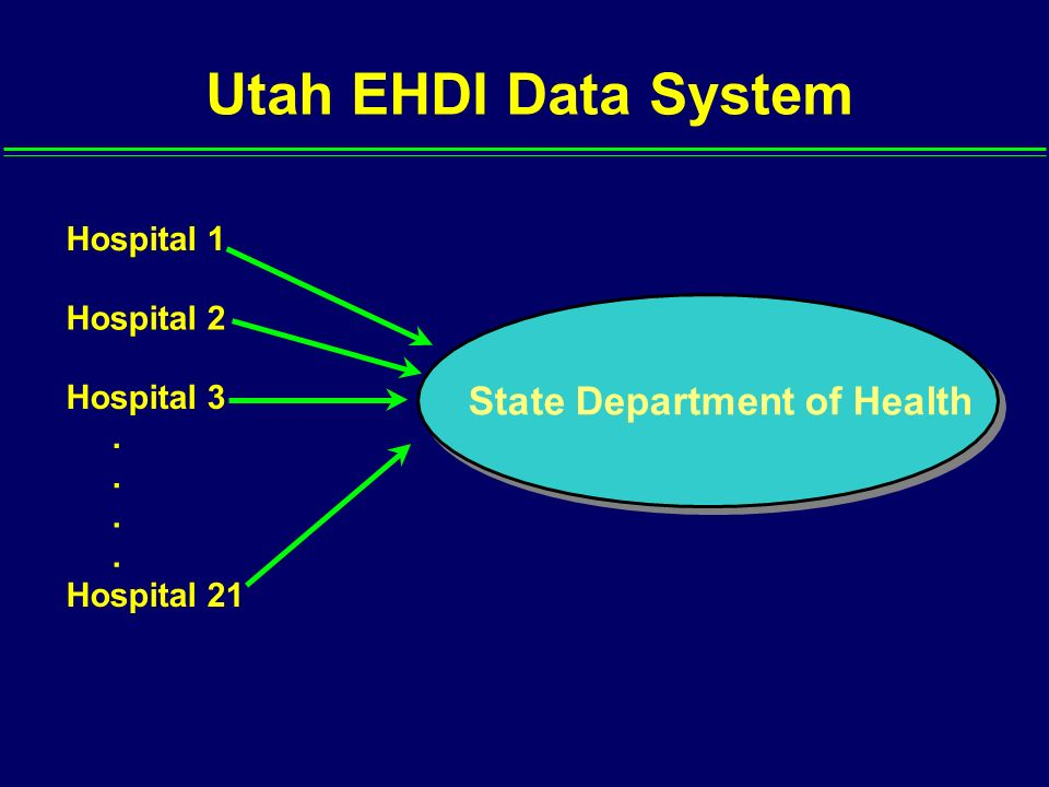 Utah EHDI Data System State Department of Health Hospital 1 Hospital 2