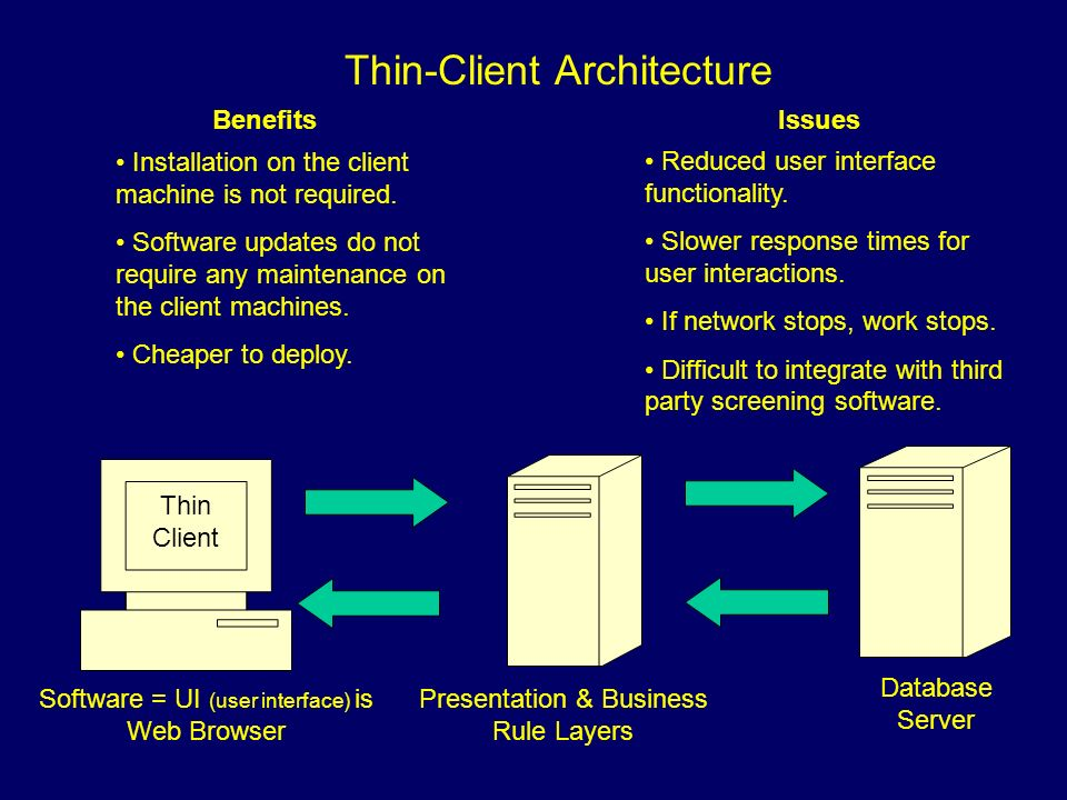 Thin-Client Architecture