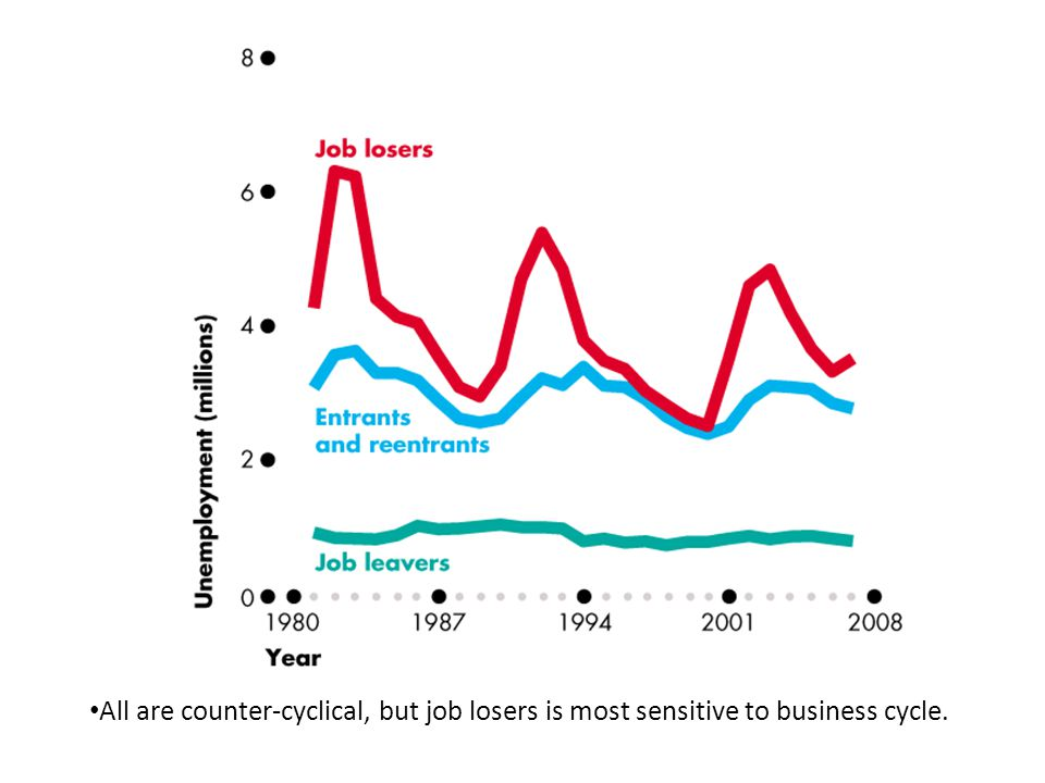 All are counter-cyclical, but job losers is most sensitive to business cycle.