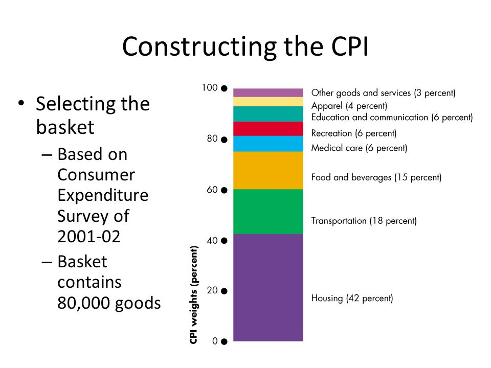 Constructing the CPI Selecting the basket