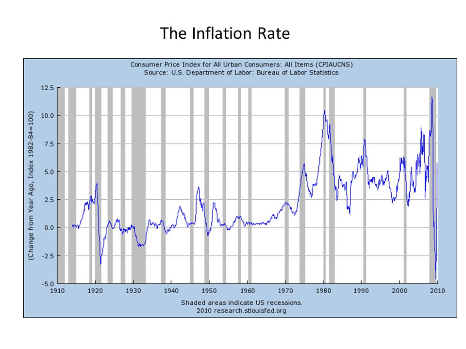The Inflation Rate