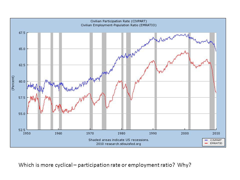 Which is more cyclical – participation rate or employment ratio Why