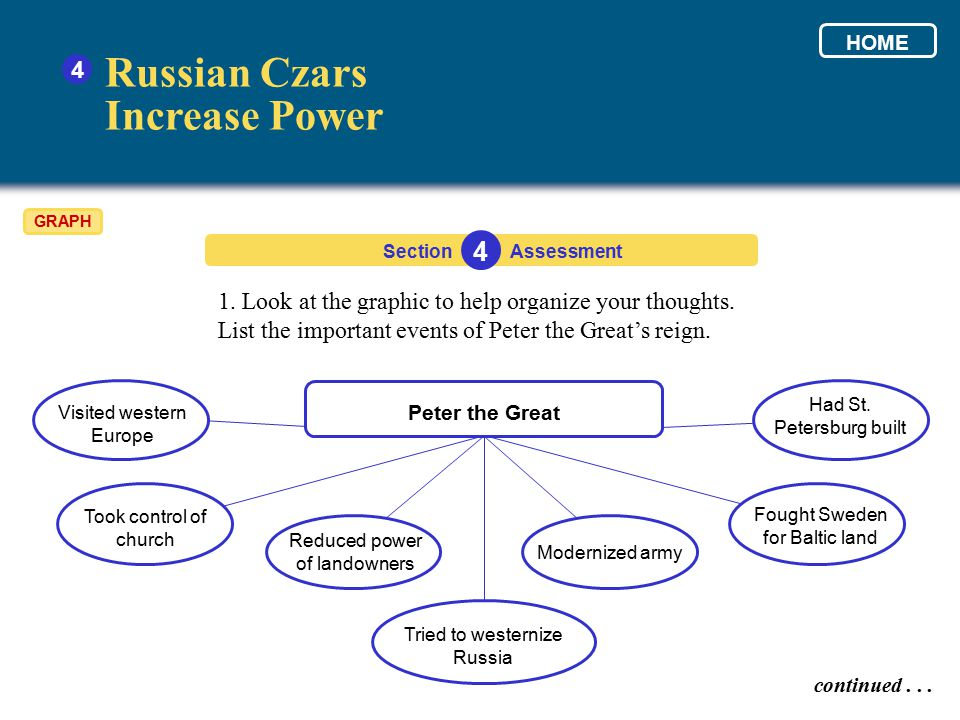 Russian Czars Increase Power 4 4