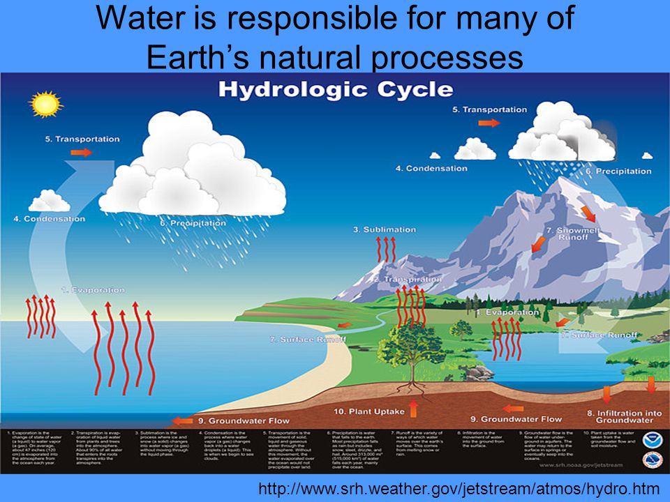 Water is responsible for many of Earth's natural processes