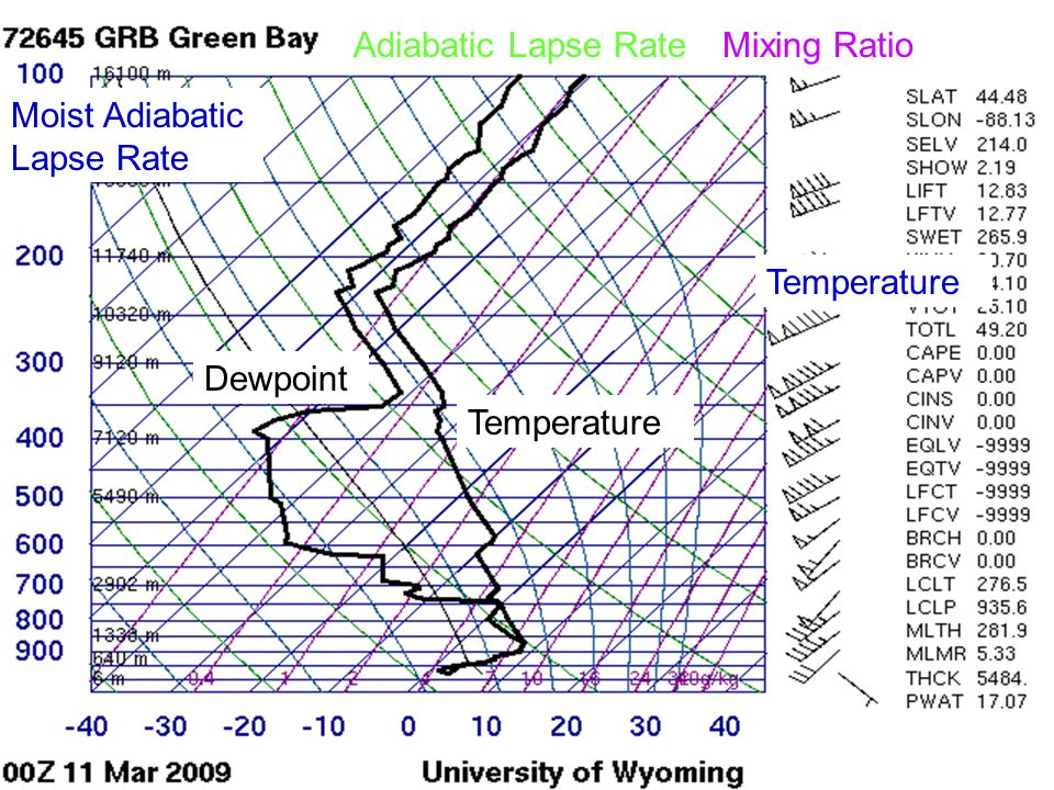 Adiabatic Lapse Rate Mixing Ratio Moist Adiabatic Lapse Rate Temperature Dewpoint Temperature