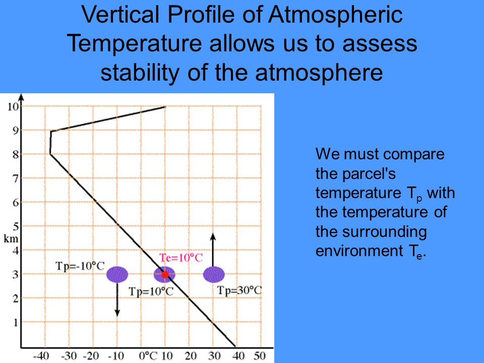 Vertical Profile of Atmospheric Temperature allows us to assess stability of the atmosphere
