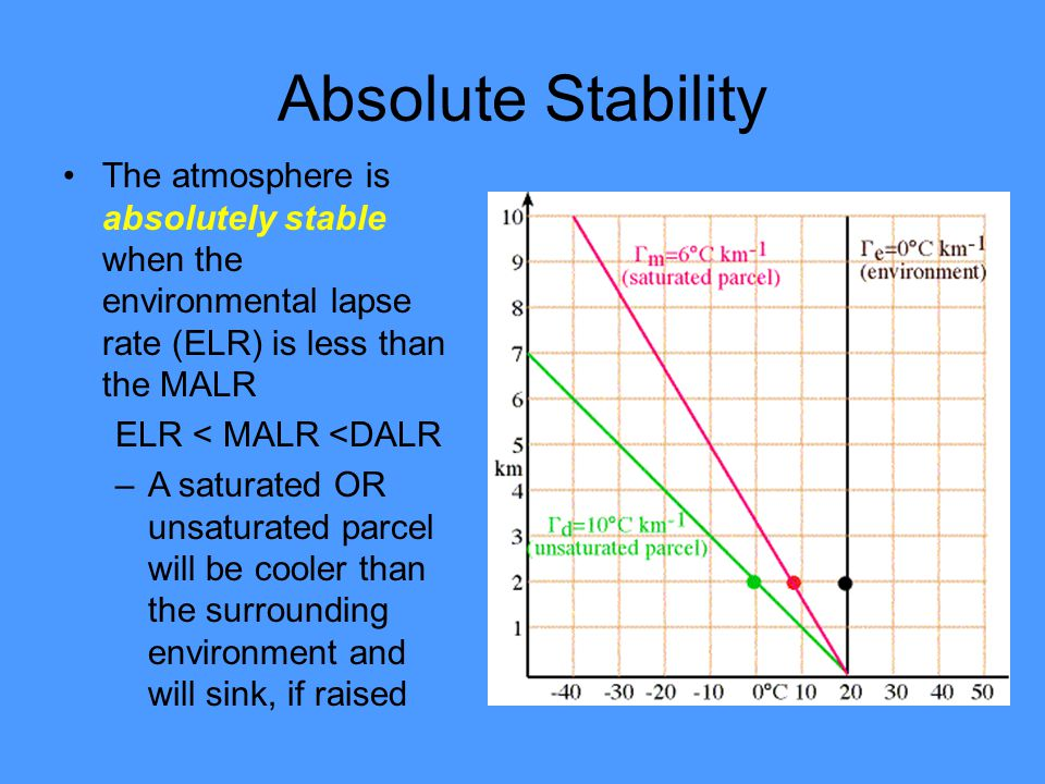 Absolute Stability The atmosphere is absolutely stable when the environmental lapse rate (ELR) is less than the MALR.