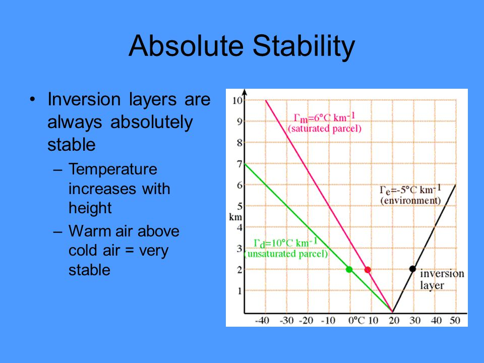 Absolute Stability Inversion layers are always absolutely stable