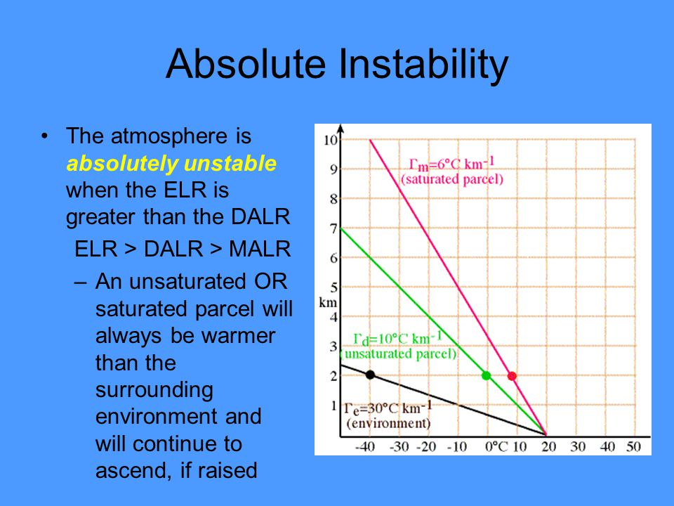 Absolute Instability The atmosphere is absolutely unstable when the ELR is greater than the DALR. ELR > DALR > MALR.