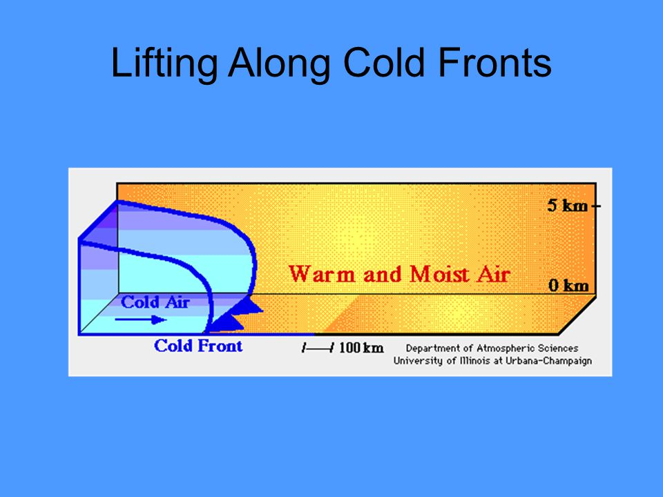 Lifting Along Cold Fronts