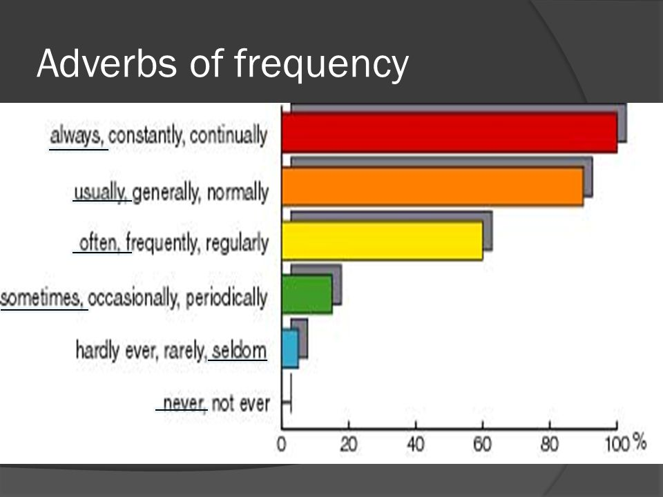 Adverbs of frequency One word