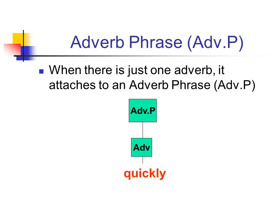 Adverb Phrase (Adv.P) When there is just one adverb, it attaches to an Adverb Phrase (Adv.P) quickly.