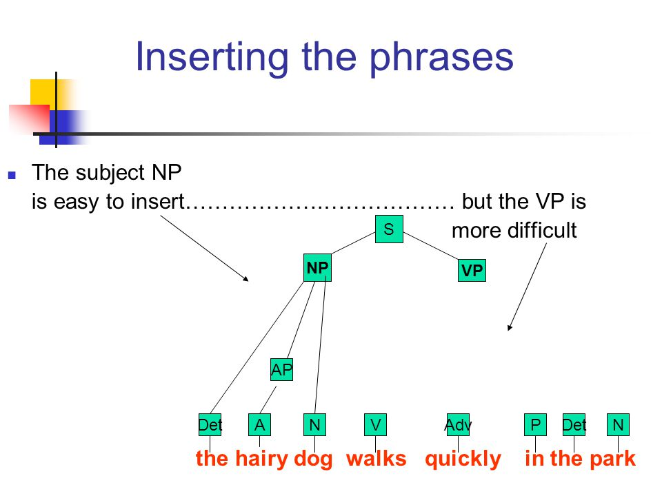 Inserting the phrases The subject NP