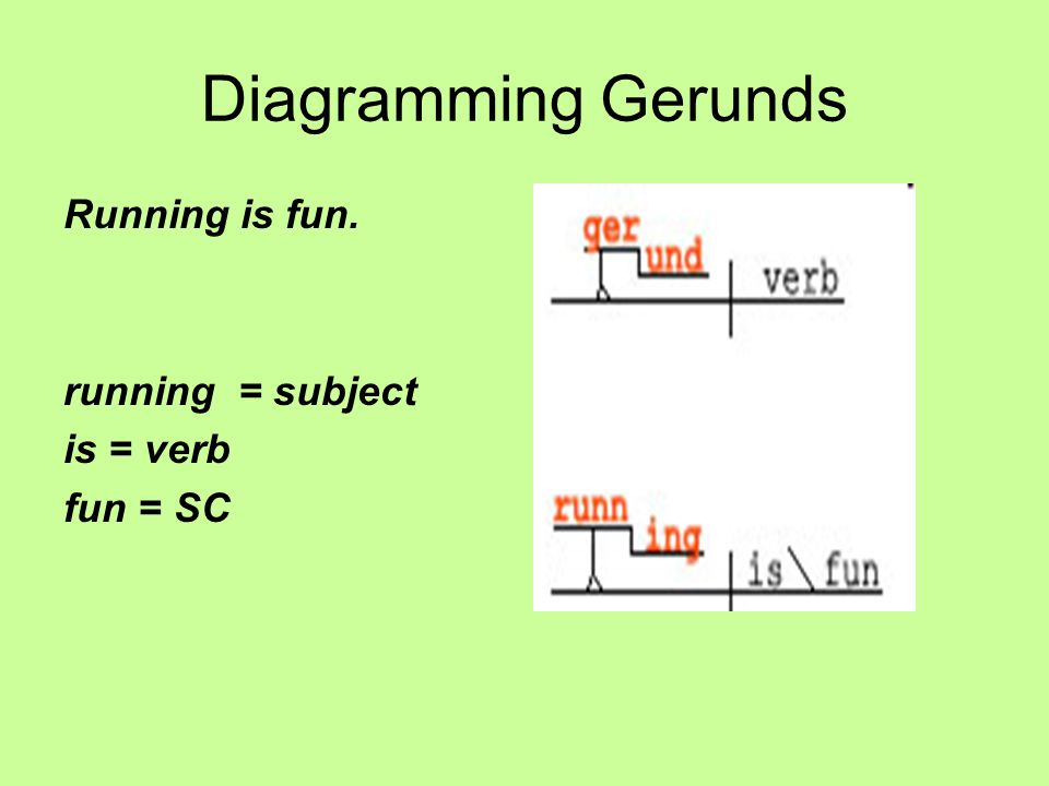 Diagramming Gerunds Running is fun. running = subject is = verb