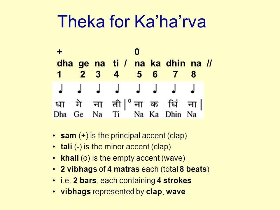 Theka for Ka'ha'rva + 0. dha ge na ti / na ka dhin na // 1 2 3 4 5 6 7 8.