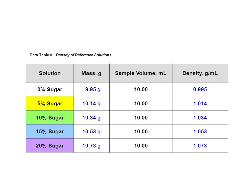 Sugar Content Analysis - ppt download