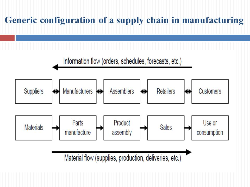 supply chain from manufacturing to shelf The global manufacturing industry is in the midst of a dramatic transformation that will change warehouse and factory operations every stage of the manufacturing process, including end-to-end supply chain management, will soon be connected by the industrial internet of things (iiot), and manufacturers are turning to technology to improve.
