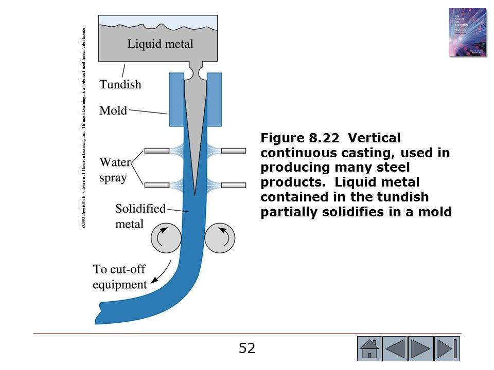 Tundish Mold Powder : Chapter principles of solidification ppt download