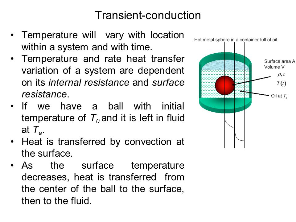 Transient-conduction