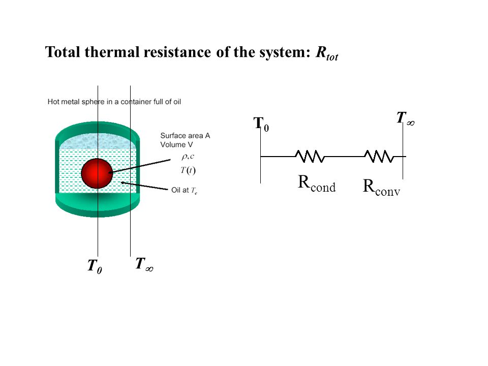 Total thermal resistance of the system: Rtot