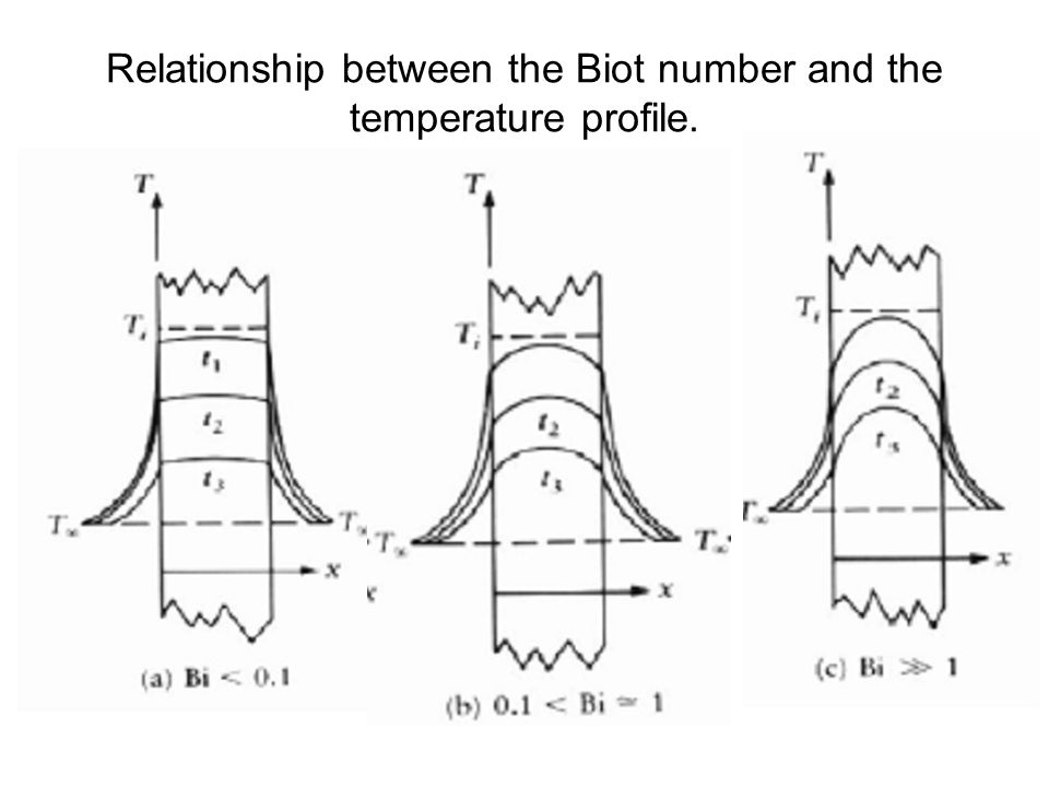 Relationship between the Biot number and the temperature profile.