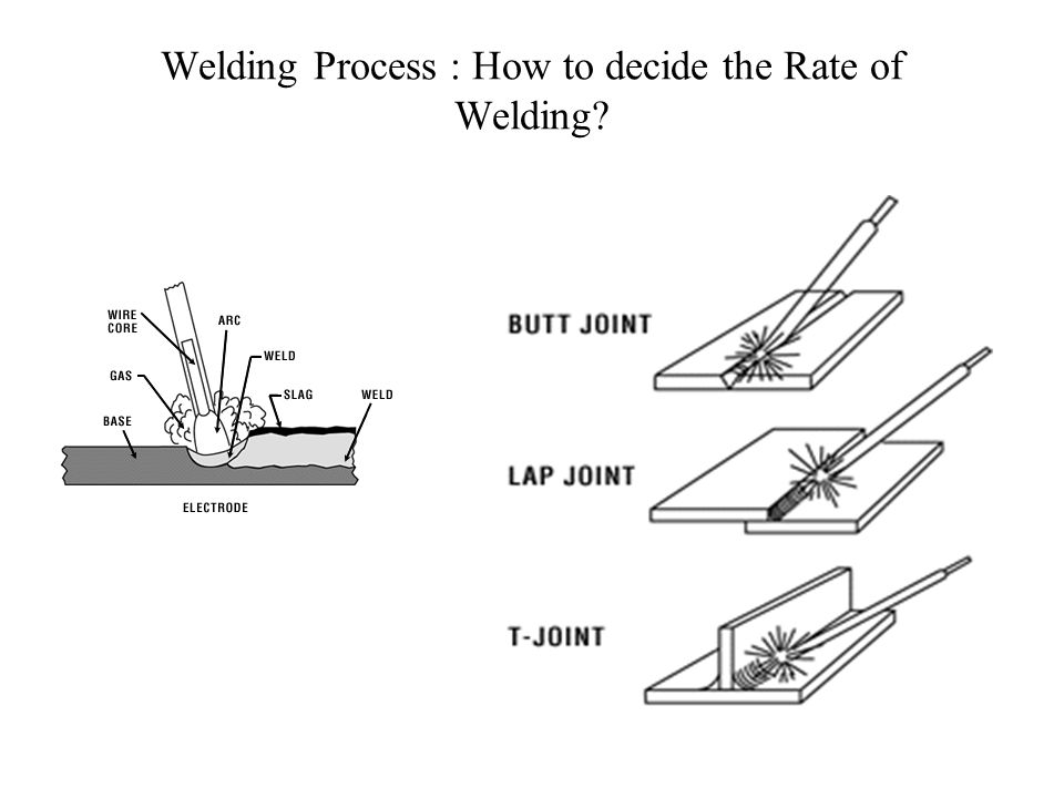 Welding Process : How to decide the Rate of Welding