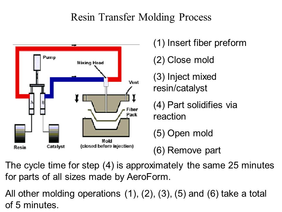 Resin Transfer Molding Process
