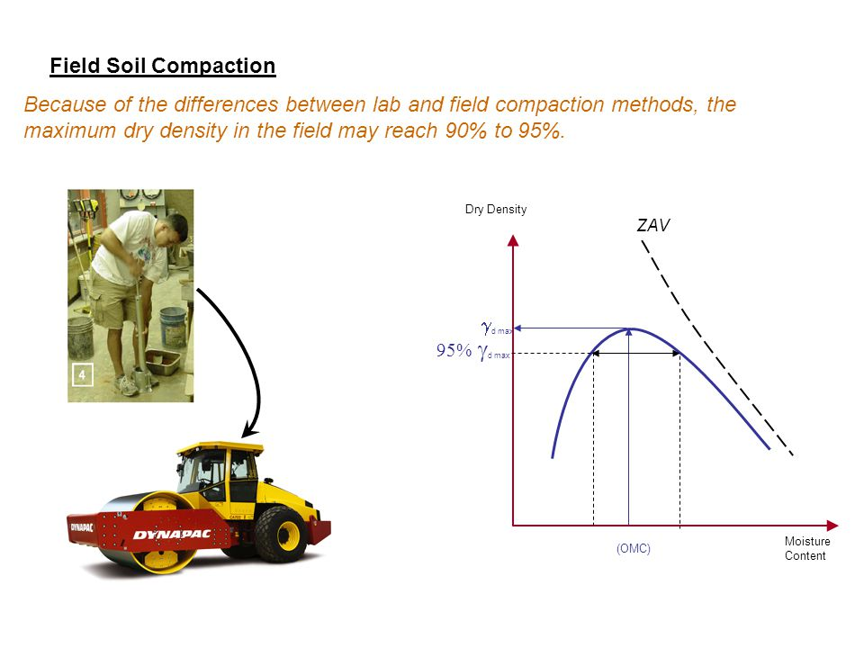 Soil mechanics testing ppt video online download for 90 soil compaction