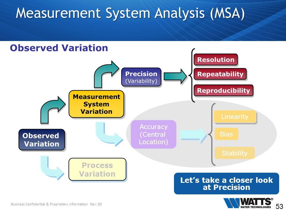 MSA | Measurement System Analysis | Gage R & R | Total ...