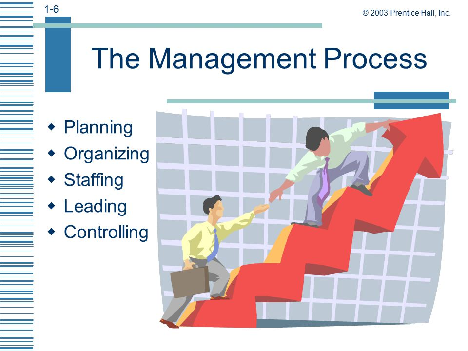planning organizing staffing leading and controlling responsibilities of hr All of your functions as an owner or manager depend on the quality of your  recruitment and retention   objectives in workforce planning key human  resource management  you must control everything that happens in your  company  if you make staffing decisions separately from planning, organizing,  leading and.