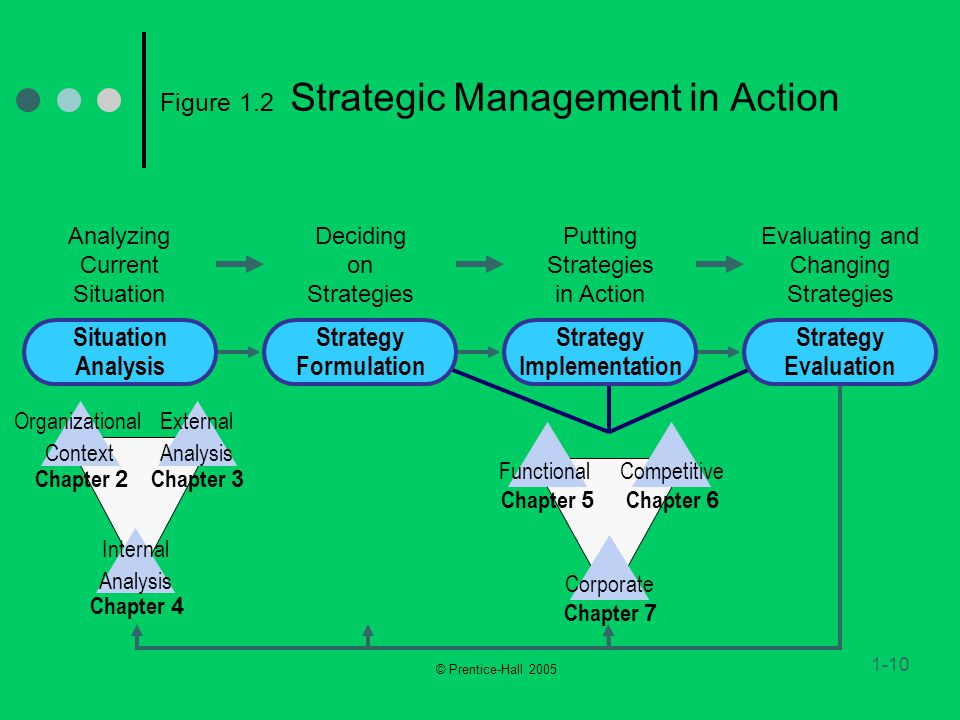 strategic management in action Strategic management in action presents current strategic management theories and practice in an engaging and easy-to-read format coulter effectively blends theory with plenty of opportunity to practice throughout the text, providing readers with the ideologies, ethical dilemmas, and unique .