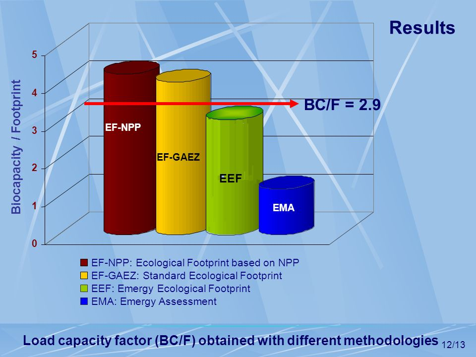 Load capacity factor (BC/F) obtained with different methodologies