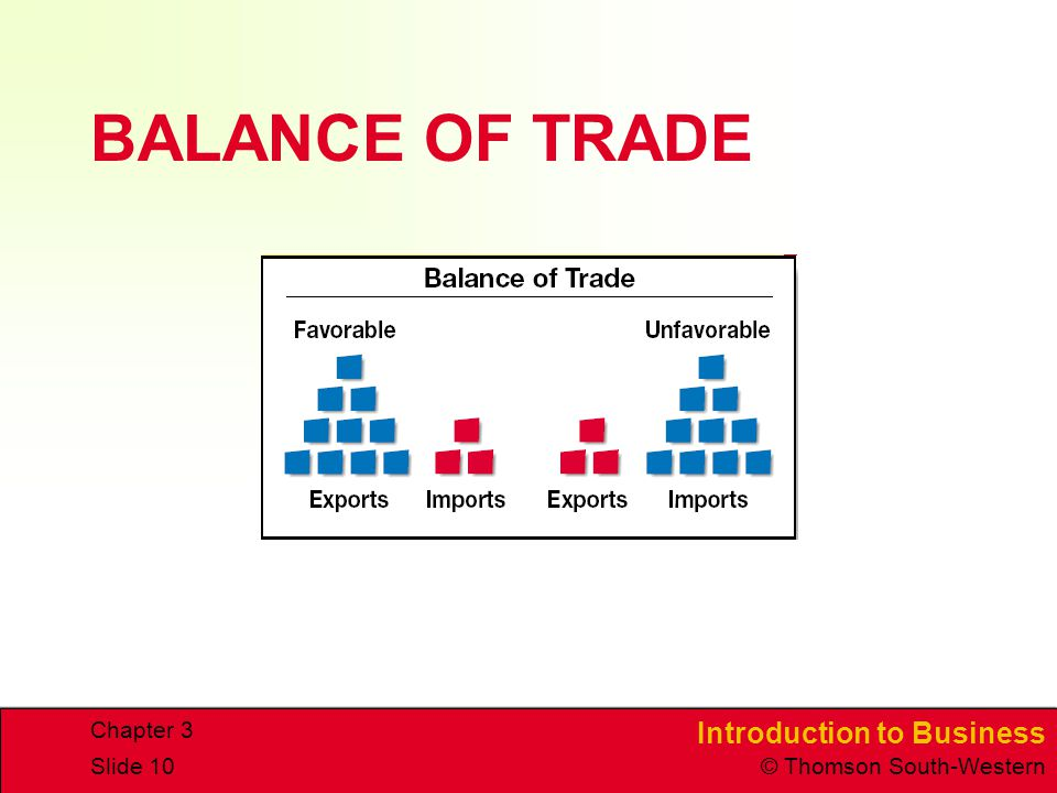 CHAPTER 3 4/15/2017 BALANCE OF TRADE Chapter 3 ITB