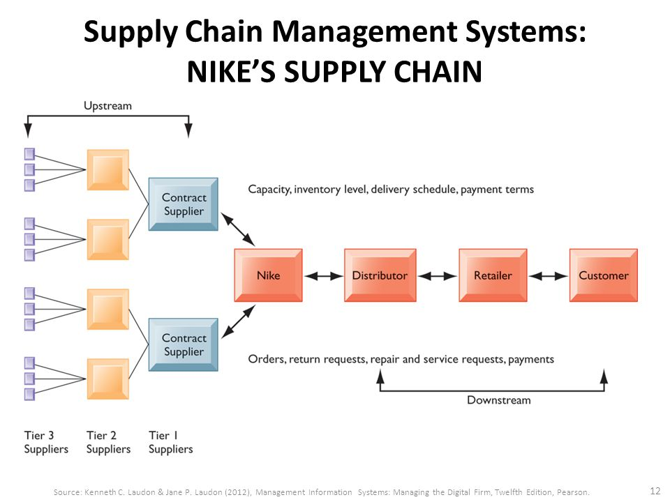 Homework: Supply Chain Management