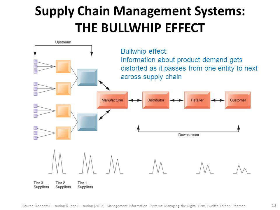bose s scm case study Provided case study provided case study solutions, project reports project discuss the relevance of this case to the study of supply chain management 3.