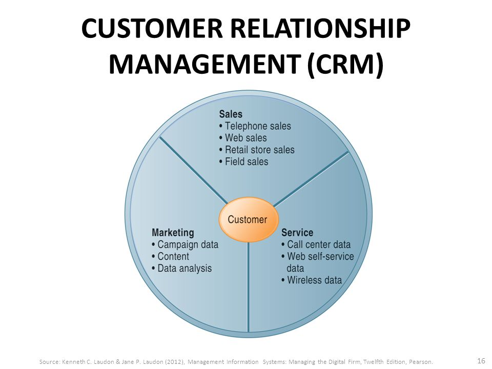 the impact of a crm system The impact of customer relationship management on hotels performance in jordan1 some of the previous research showed a significant and positive impact crm technology on hotels hotels and businesses now implement different crm systems (moriarty et al, 2008) because of this.