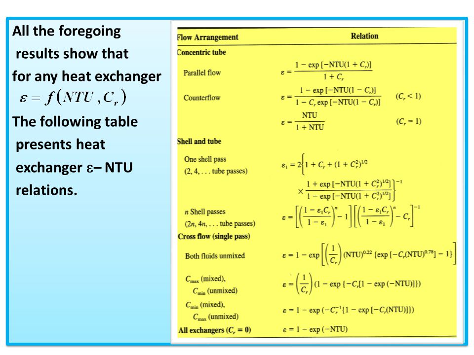 All the foregoing results show that. for any heat exchanger. The following table. presents heat.