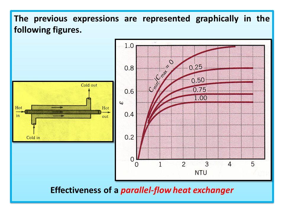 Effectiveness of a parallel-flow heat exchanger