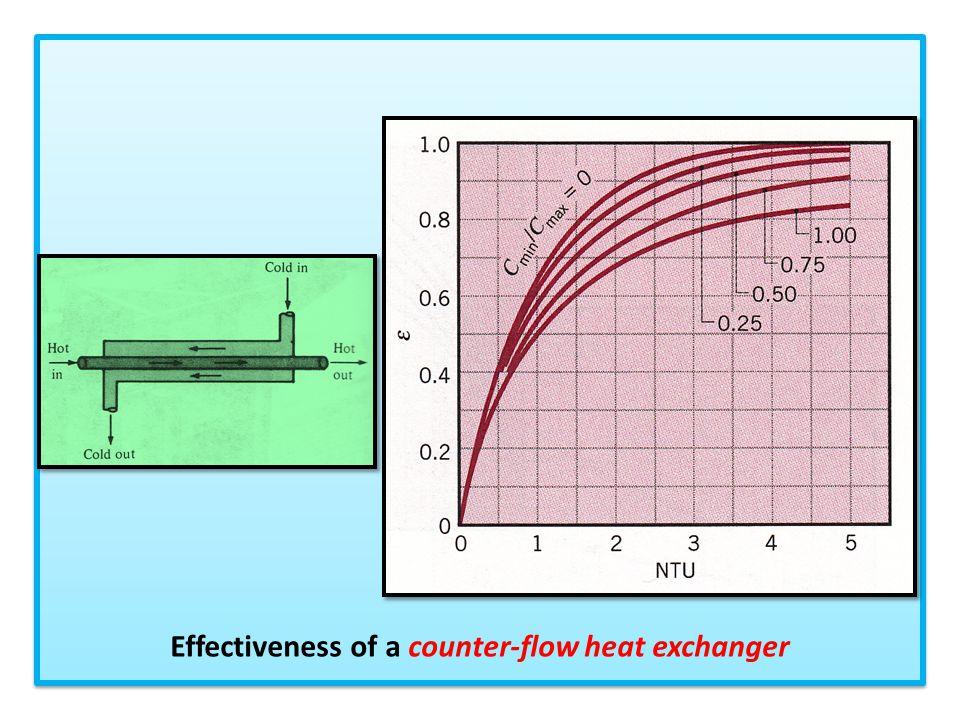 Effectiveness of a counter-flow heat exchanger