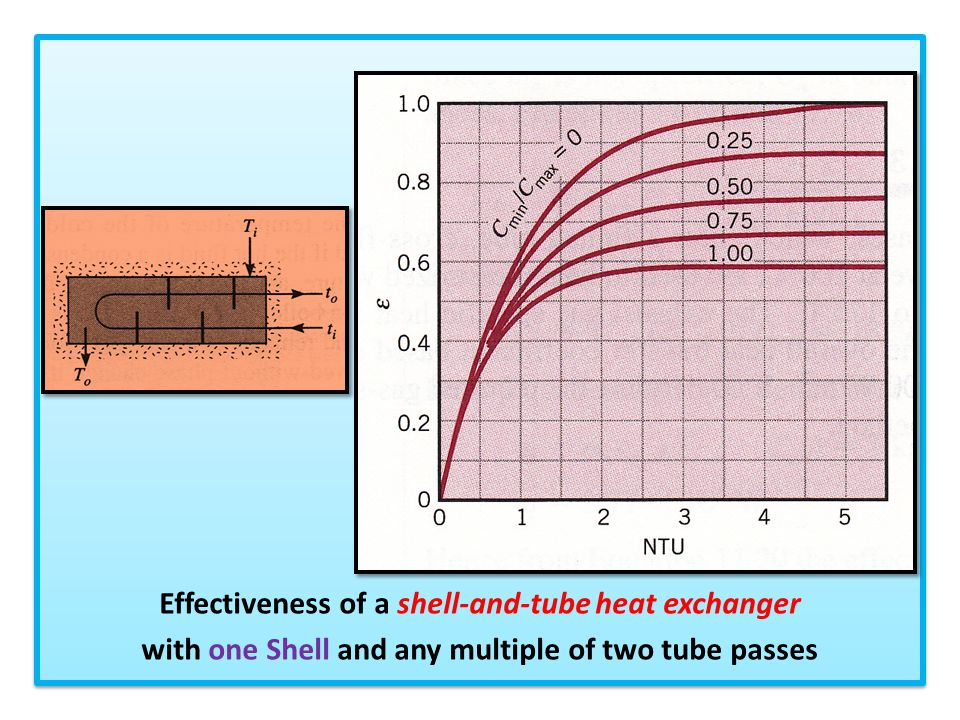 Effectiveness of a shell-and-tube heat exchanger