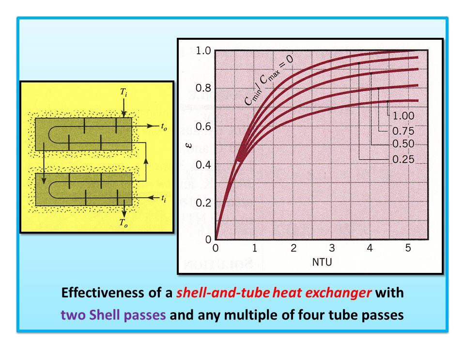 Effectiveness of a shell-and-tube heat exchanger with