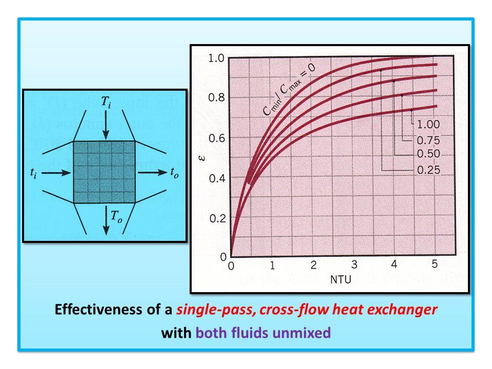 Effectiveness of a single-pass, cross-flow heat exchanger