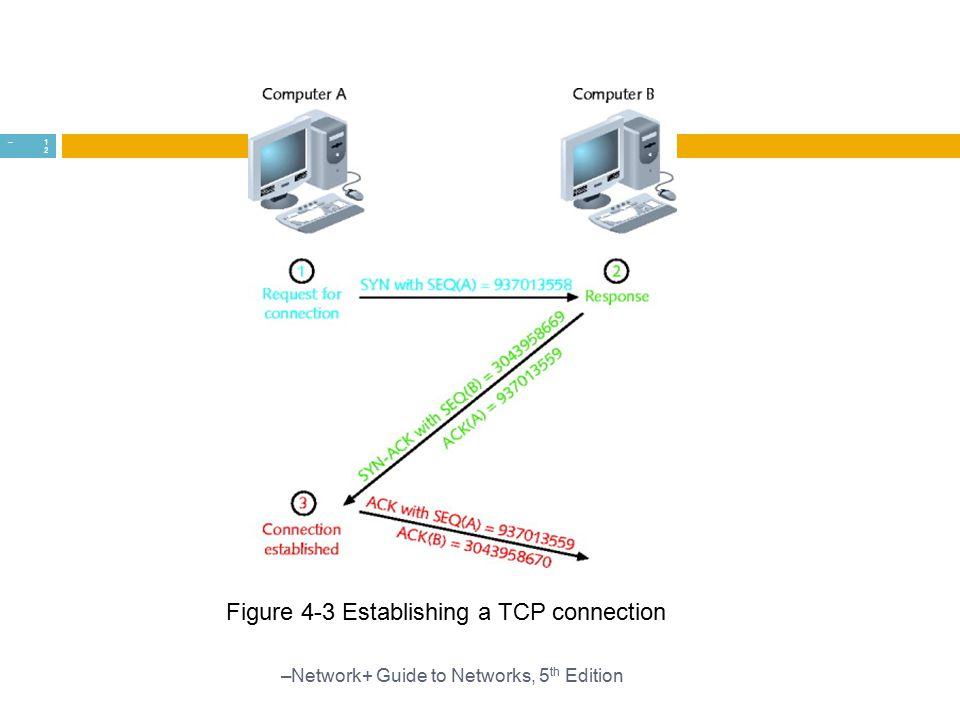 Figure 4-3 Establishing a TCP connection