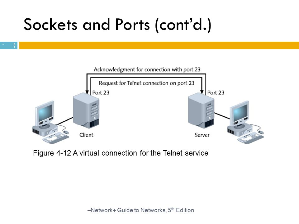 Sockets and Ports (cont'd.)
