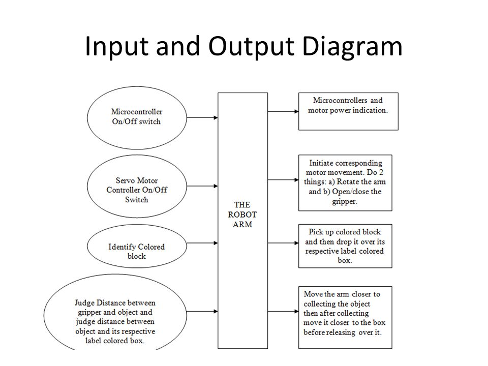 input output diagram senior computer engineering project - ppt video online ... headphone input wiring diagram