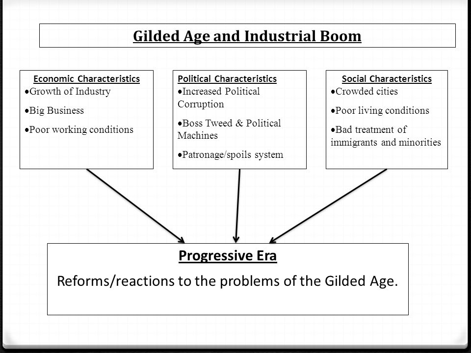 a comparison of changes in the gilded age and the silicon age The gilded age plains city spatial narratives interpretation and narrative spatial narrative what is a spatial narrative the bench and bar and law and order.