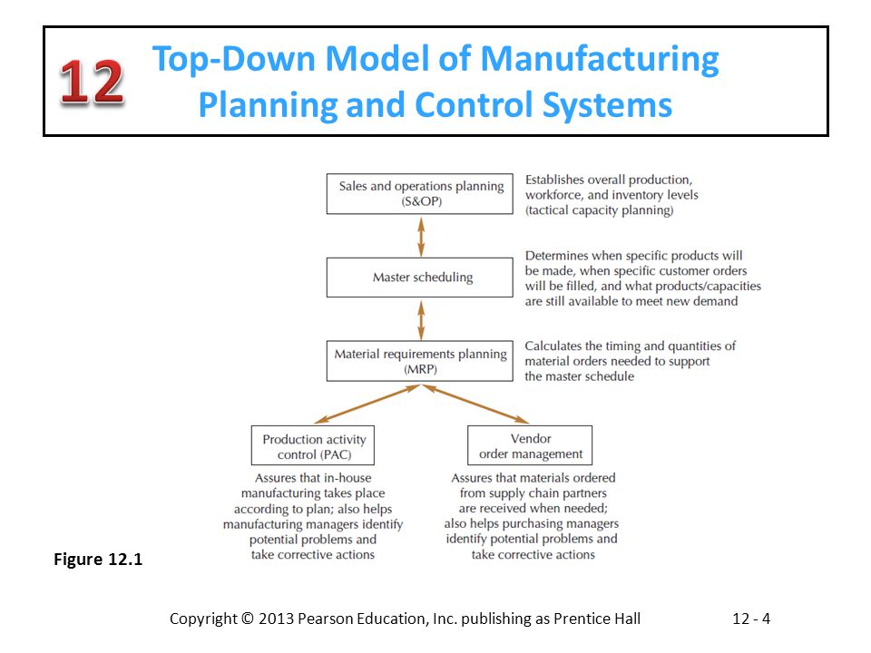 planning and controlling the supply chain Supply chain management: strategy, planning integration of supply chain management processes requires the good planning, implementing and controlling.