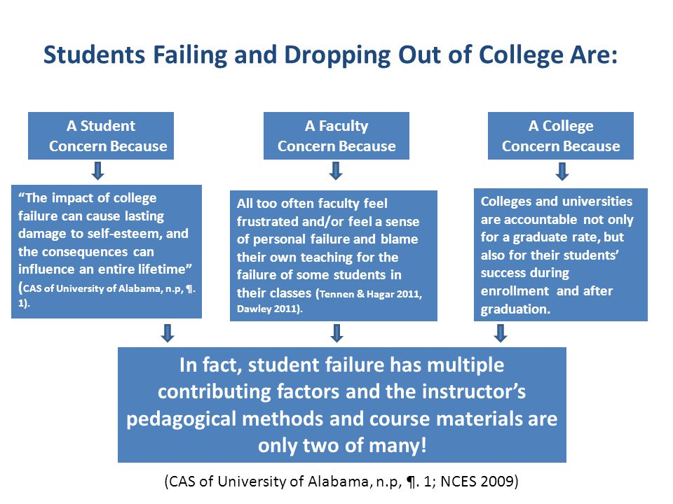 the factors contributing to students dropping out of school Factors that influence students'  factors, an online survey was  the students' reasons for dropping out of an online program are varied and unique to.