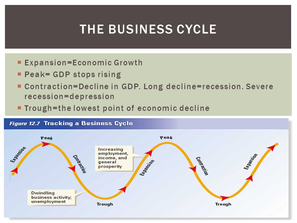 The Business Cycle Expansion=Economic Growth Peak= GDP stops rising