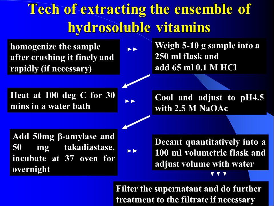 Tech of extracting the ensemble of hydrosoluble vitamins